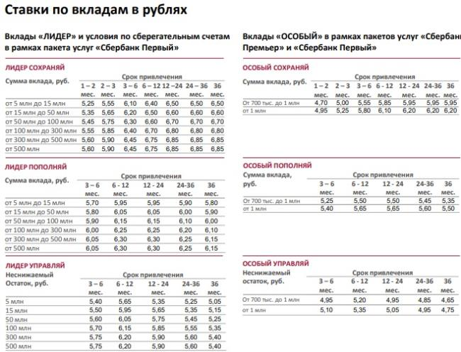 Вклады пенсионный депозит сбербанк россии какую прибавку к пенсии получат ветераны труда в 2021 году